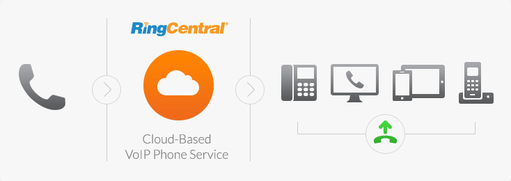 Upgrade your phone system to a Unified Communications